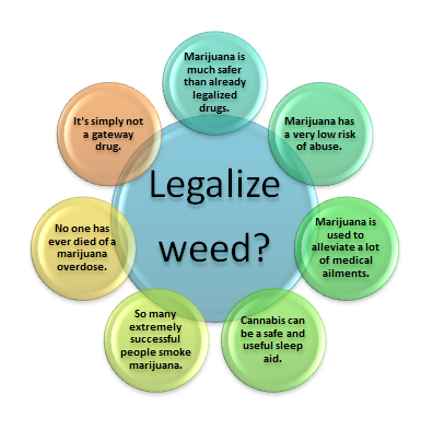 should weed be legalized essay Should marijuana be legalized this research paper should marijuana be legalized and other 63,000+ term papers, college essay examples and free essays are available.